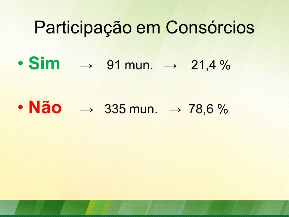 Participação em Consórcios Sim 91 mun. 21,4 % Não 335 mun. 78,6 %