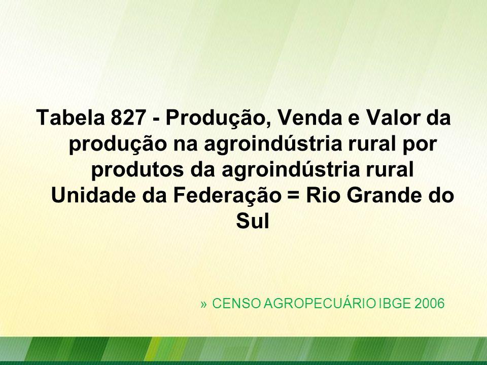 Tabela 827 - Produção, Venda e Valor da produção na agroindústria rural por produtos da agroindústria rural Unidade da Federação = Rio Grande do Sul »