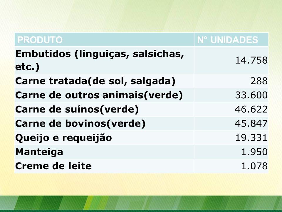 PRODUTON° UNIDADES Embutidos (linguiças, salsichas, etc.) 14.758 Carne tratada(de sol, salgada)288 Carne de outros animais(verde)33.600 Carne de suíno