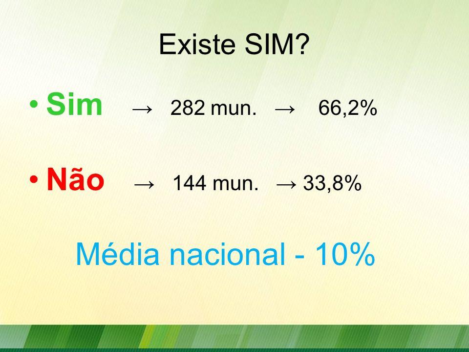 Sim 282 mun. 66,2% Não 144 mun. 33,8% Média nacional - 10% Existe SIM?