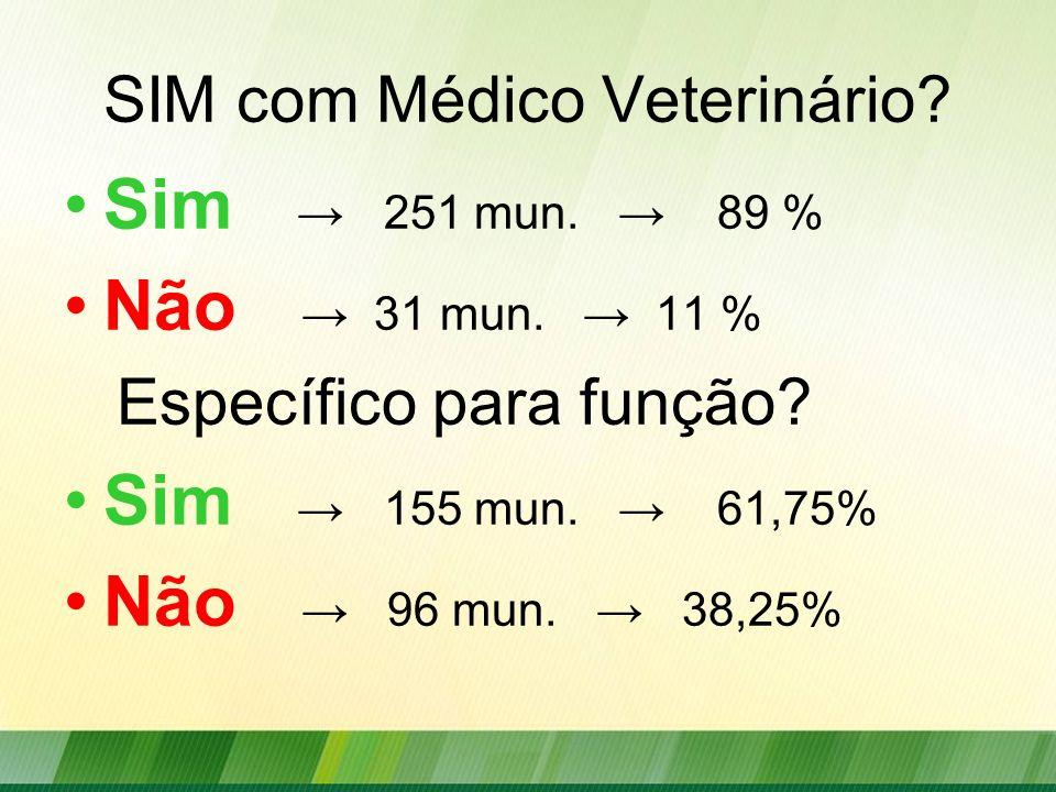 SIM com Médico Veterinário? Sim 251 mun. 89 % Não 31 mun. 11 % Específico para função? Sim 155 mun. 61,75% Não 96 mun. 38,25%