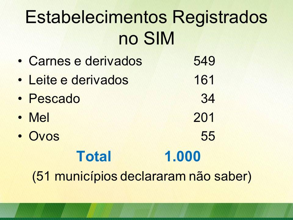 Estabelecimentos Registrados no SIM Carnes e derivados 549 Leite e derivados161 Pescado 34 Mel201 Ovos 55 Total1.000 (51 municípios declararam não sab