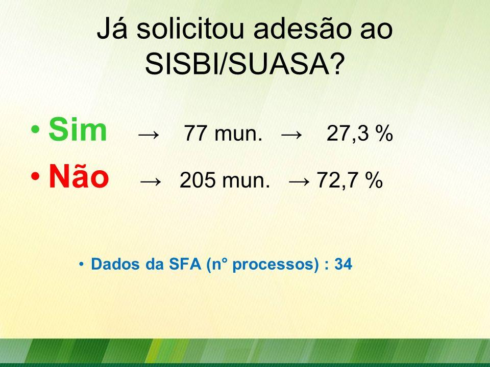 Já solicitou adesão ao SISBI/SUASA? Sim 77 mun. 27,3 % Não 205 mun. 72,7 % Dados da SFA (n° processos) : 34