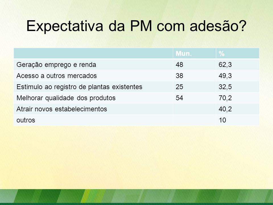 Expectativa da PM com adesão? Mun.% Geração emprego e renda4862,3 Acesso a outros mercados3849,3 Estimulo ao registro de plantas existentes2532,5 Melh