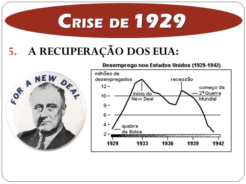 5.A RECUPERAÇÃO DOS EUA: C RISE DE 1929