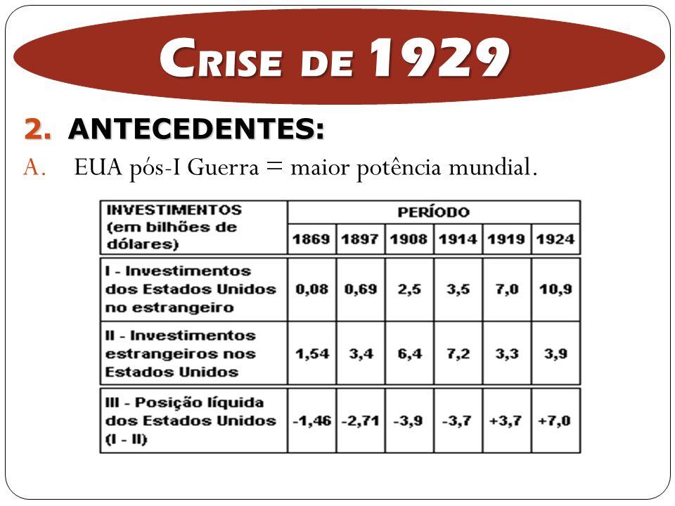2.ANTECEDENTES: A. EUA pós-I Guerra = maior potência mundial. C RISE DE 1929