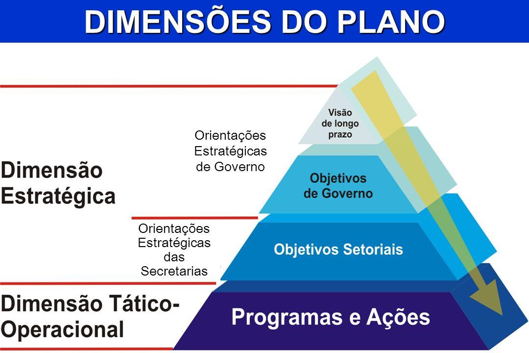 Secretaria de Estado de Planejamento e Coordenação Geral Orientações Estratégicas das Secretarias DIMENSÕES DO PLANO Orientações Estratégicas de Gover