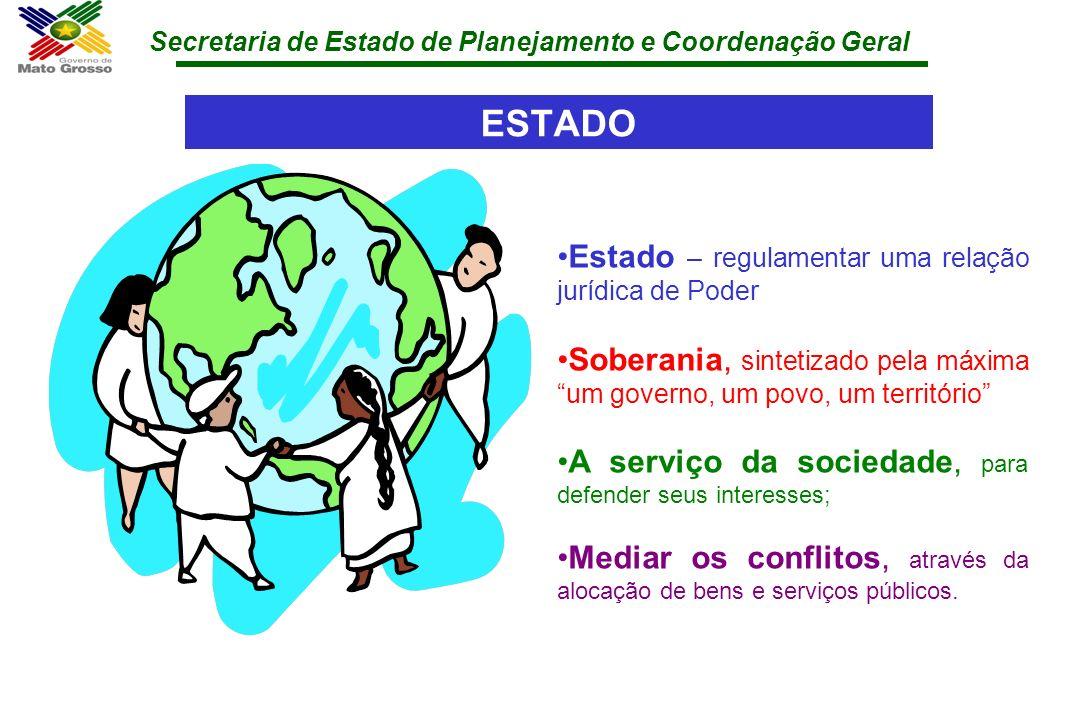 Secretaria de Estado de Planejamento e Coordenação Geral ESTADO Estado – regulamentar uma relação jurídica de Poder Soberania, sintetizado pela máxima