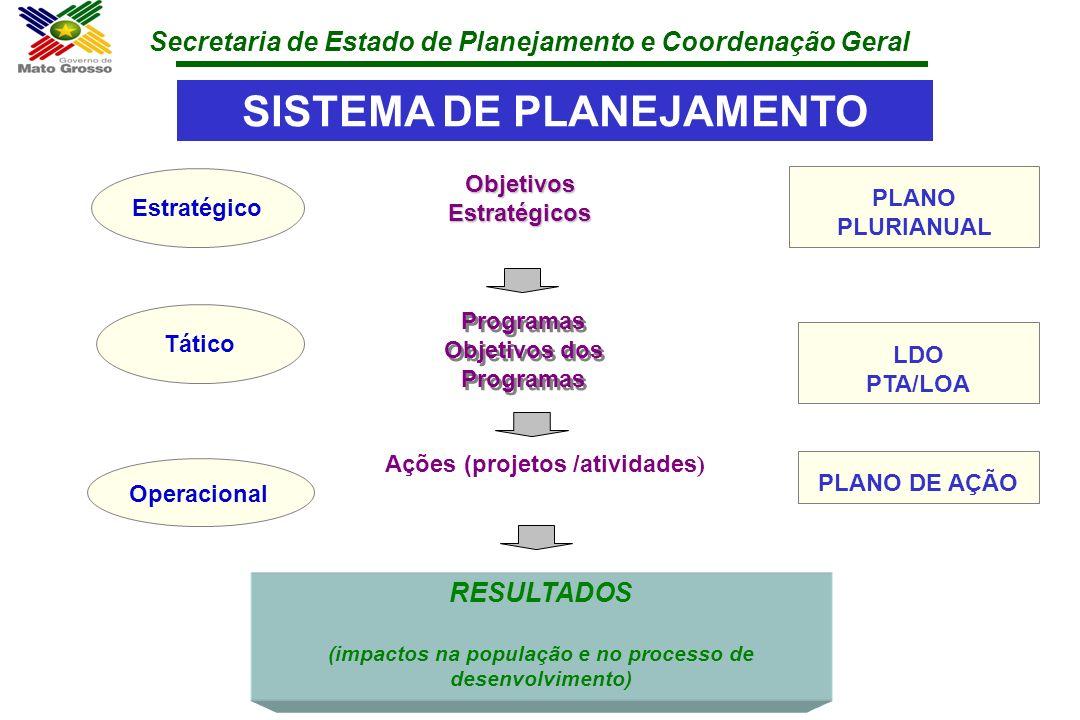 Secretaria de Estado de Planejamento e Coordenação Geral SISTEMA DE PLANEJAMENTO Objetivos Estratégicos PLANO PLURIANUAL RESULTADOS (impactos na popul