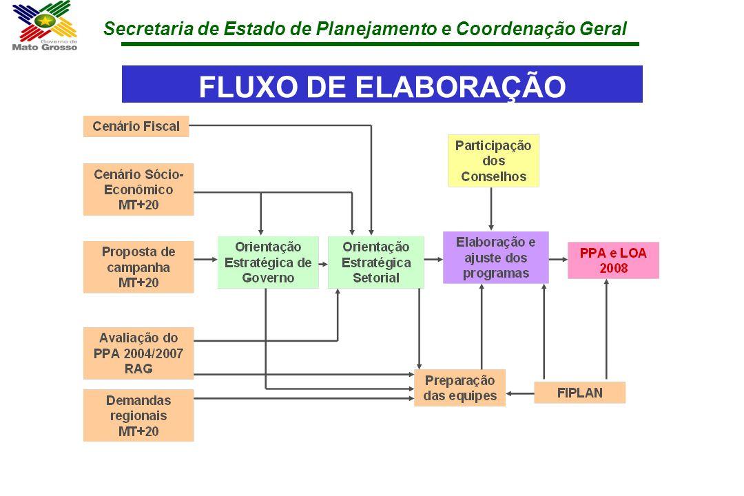 Secretaria de Estado de Planejamento e Coordenação Geral FLUXO DE ELABORAÇÃO