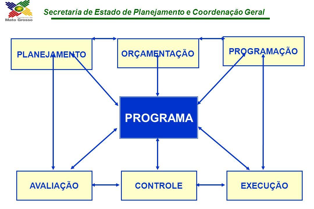 Secretaria de Estado de Planejamento e Coordenação Geral PLANEJAMENTO ORÇAMENTAÇÃO PROGRAMAÇÃO AVALIAÇÃOCONTROLE EXECUÇÃO PROGRAMA