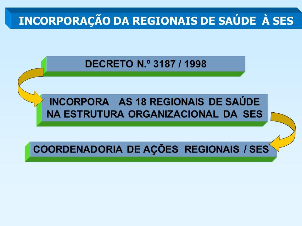 DECRETO N.º 3187 / 1998 INCORPORA AS 18 REGIONAIS DE SAÚDE NA ESTRUTURA ORGANIZACIONAL DA SES COORDENADORIA DE AÇÕES REGIONAIS / SES INCORPORAÇÃO DA REGIONAIS DE SAÚDE À SES