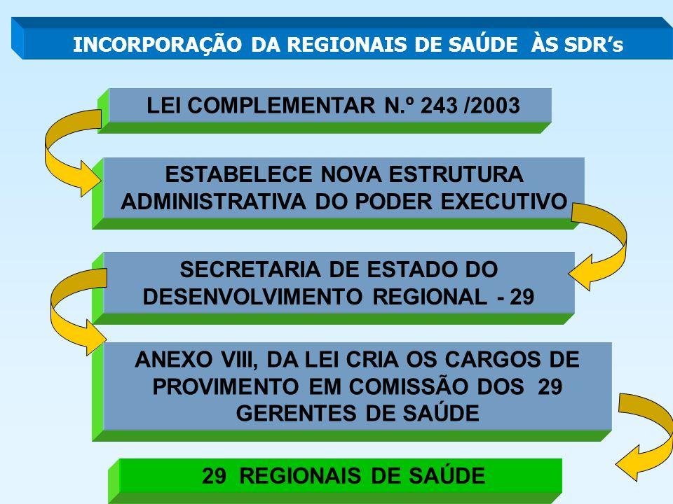 LEI COMPLEMENTAR N.º 243 /2003 ESTABELECE NOVA ESTRUTURA ADMINISTRATIVA DO PODER EXECUTIVO SECRETARIA DE ESTADO DO DESENVOLVIMENTO REGIONAL - 29 INCORPORAÇÃO DA REGIONAIS DE SAÚDE ÀS SDRs ANEXO VIII, DA LEI CRIA OS CARGOS DE PROVIMENTO EM COMISSÃO DOS 29 GERENTES DE SAÚDE 29 REGIONAIS DE SAÚDE
