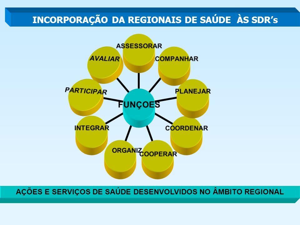 FUNÇOES ASSESSORARACOMPANHARPLANEJARCOORDENARCOOPERARORGANIZARINTEGRARPARTICIPARAVALIAR AÇÕES E SERVIÇOS DE SAÚDE DESENVOLVIDOS NO ÂMBITO REGIONAL INCORPORAÇÃO DA REGIONAIS DE SAÚDE ÀS SDRs