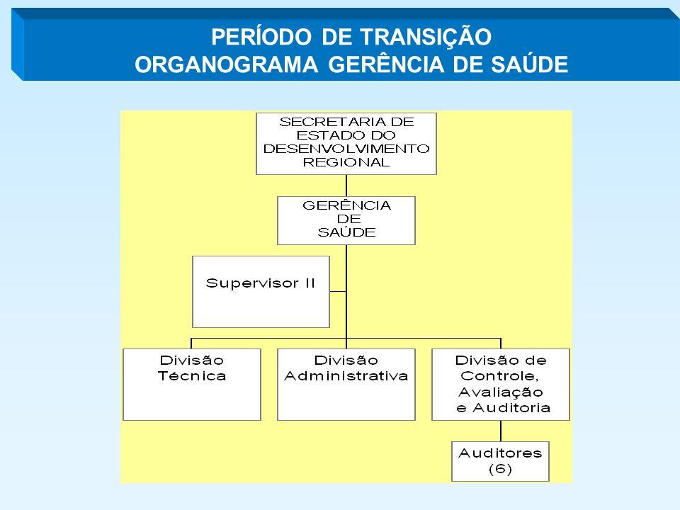PERÍODO DE TRANSIÇÃO ORGANOGRAMA GERÊNCIA DE SAÚDE