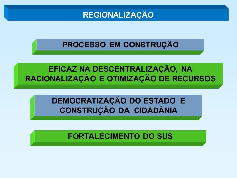 REGIONALIZAÇÃO PROCESSO EM CONSTRUÇÃO FORTALECIMENTO DO SUS EFICAZ NA DESCENTRALIZAÇÃO, NA RACIONALIZAÇÃO E OTIMIZAÇÃO DE RECURSOS DEMOCRATIZAÇÃO DO ESTADO E CONSTRUÇÃO DA CIDADÂNIA