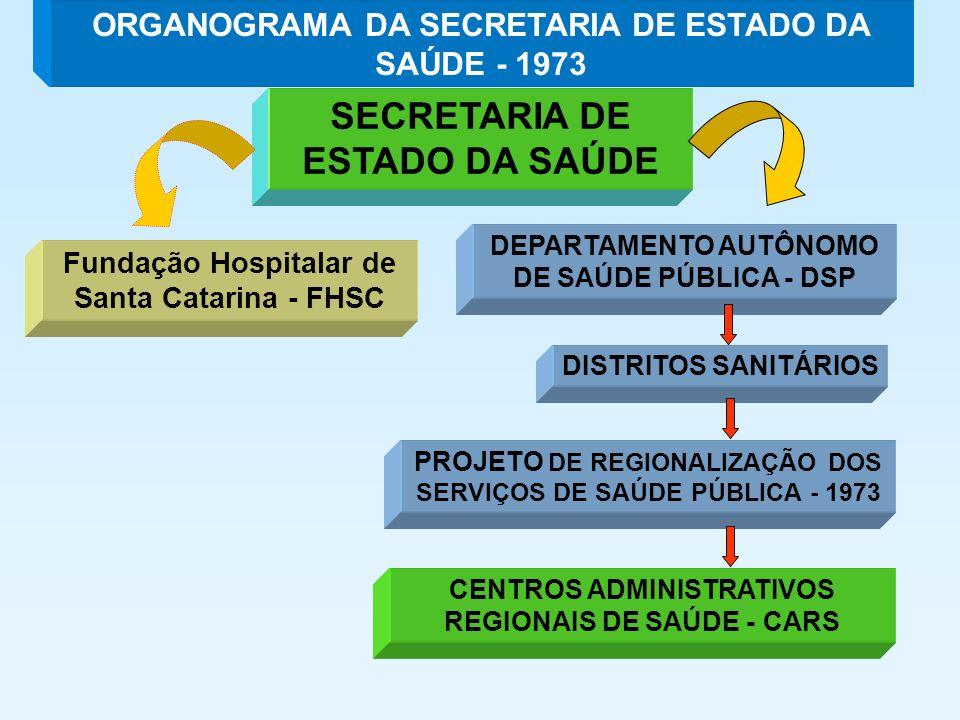 Fundação Hospitalar de Santa Catarina - FHSC SECRETARIA DE ESTADO DA SAÚDE DEPARTAMENTO AUTÔNOMO DE SAÚDE PÚBLICA - DSP DISTRITOS SANITÁRIOS CENTROS ADMINISTRATIVOS REGIONAIS DE SAÚDE - CARS PROJETO DE REGIONALIZAÇÃO DOS SERVIÇOS DE SAÚDE PÚBLICA - 1973 ORGANOGRAMA DA SECRETARIA DE ESTADO DA SAÚDE - 1973