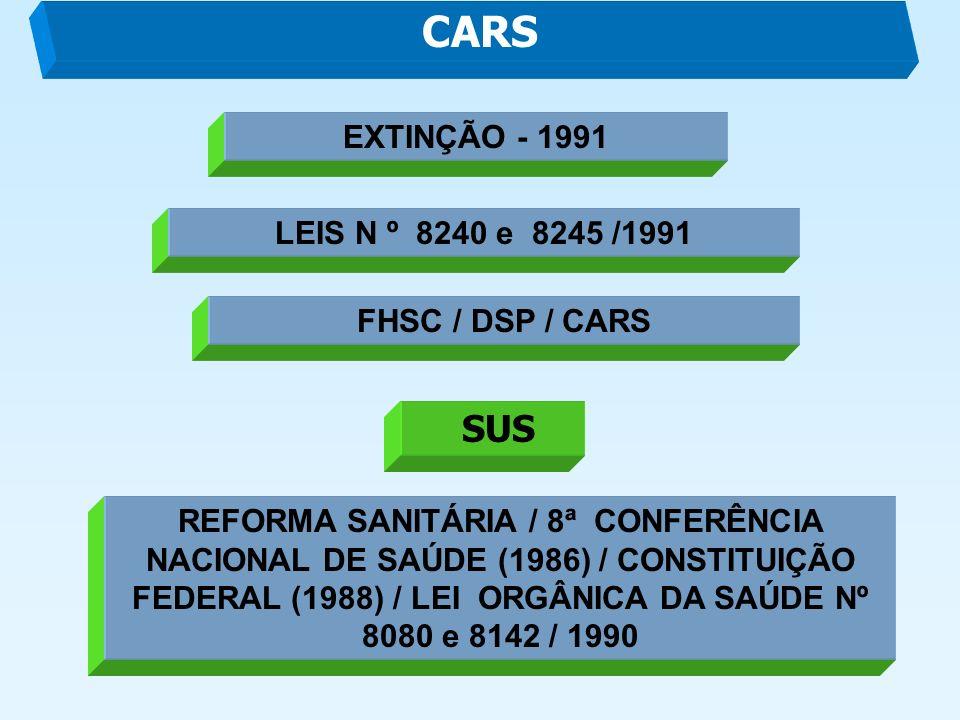 CARS LEIS N º 8240 e 8245 /1991 EXTINÇÃO - 1991 FHSC / DSP / CARS SUS REFORMA SANITÁRIA / 8ª CONFERÊNCIA NACIONAL DE SAÚDE (1986) / CONSTITUIÇÃO FEDERAL (1988) / LEI ORGÂNICA DA SAÚDE Nº 8080 e 8142 / 1990