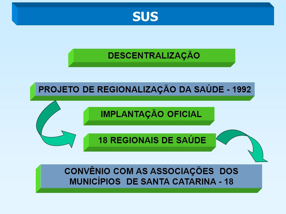 EVOLUÇÃO HISTÓRICA DAS REGIONAIS DE SAÚDE 1998 1976 2003 1992