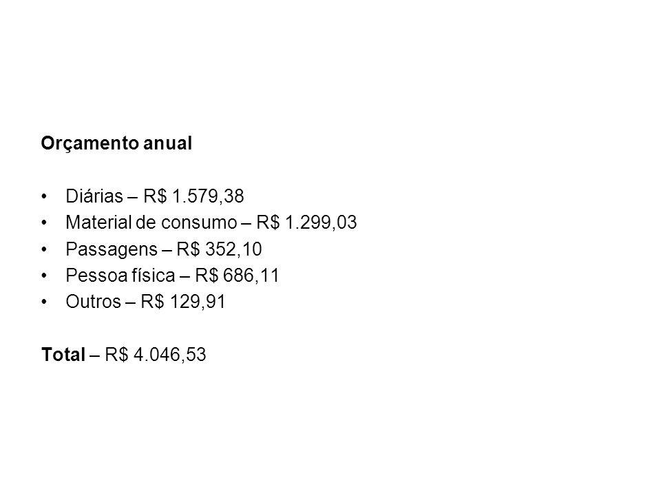 Orçamento anual Diárias – R$ 1.579,38 Material de consumo – R$ 1.299,03 Passagens – R$ 352,10 Pessoa física – R$ 686,11 Outros – R$ 129,91 Total – R$