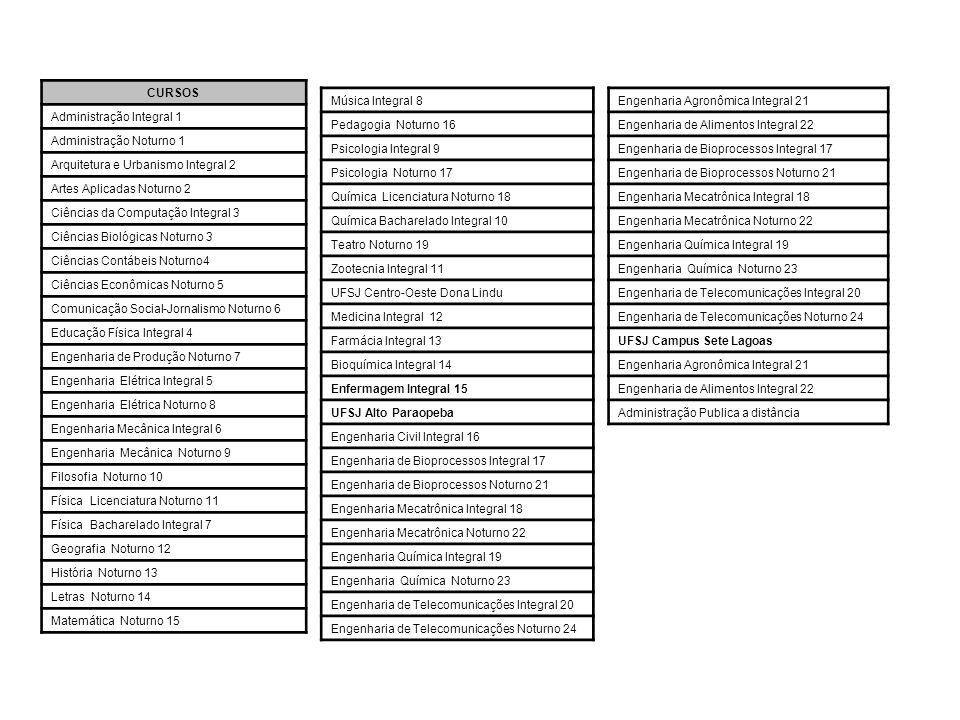 NÚMERO DE DOCENTES E TÉCNICOS-ADMINISTRATIVOS ANO DOCENTES TÉCNICOS 1º SEMESTRE/2010 561420 Fonte: PROGP/PROEN UFSJ