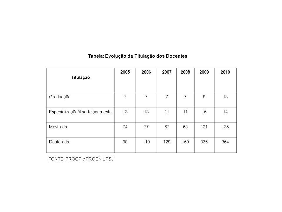 Tabela: Evolução da Titulação dos Docentes Titulação 200520062007200820092010 Graduação7777913 Especialização/Aperfeiçoamento13 11 1614 Mestrado747767