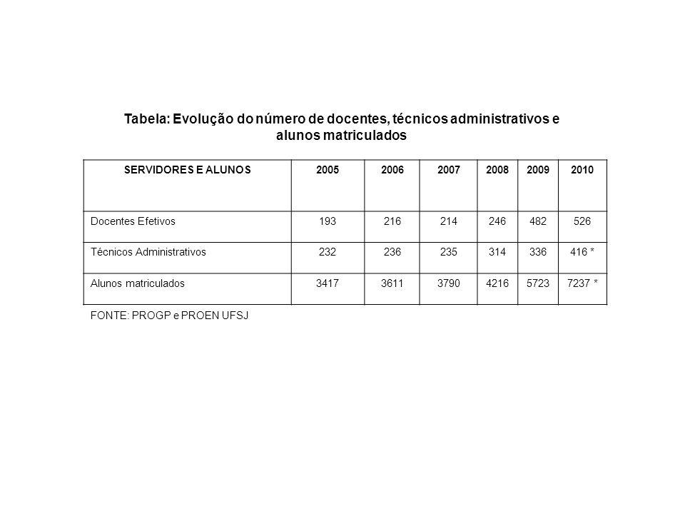 Tabela: Evolução do número de docentes, técnicos administrativos e alunos matriculados SERVIDORES E ALUNOS200520062007200820092010 Docentes Efetivos19