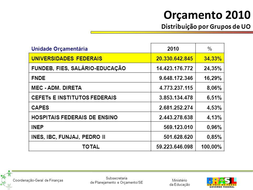 Ministério da Educação Subsecretaria de Planejamento e Orçamento/SE Coordenação-Geral de Finanças Orçamento 2010 Distribuição por Grupos de UO Unidade