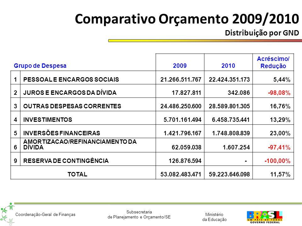 Ministério da Educação Subsecretaria de Planejamento e Orçamento/SE Coordenação-Geral de Finanças Comparativo Orçamento 2009/2010 Distribuição por GND