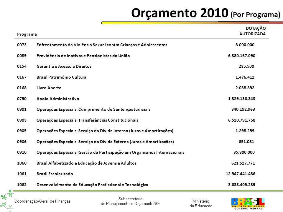Ministério da Educação Subsecretaria de Planejamento e Orçamento/SE Coordenação-Geral de Finanças Orçamento 2010 (Por Programa) Programa DOTAÇÃO AUTOR