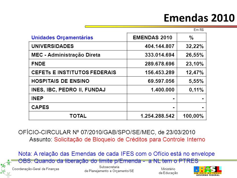 Ministério da Educação Subsecretaria de Planejamento e Orçamento/SE Coordenação-Geral de Finanças Emendas 2010 Em R$ Unidades Orçamentárias EMENDAS 20
