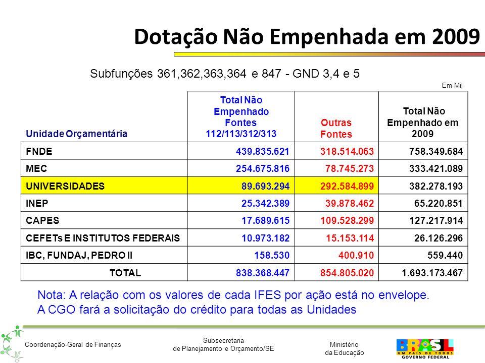 Ministério da Educação Subsecretaria de Planejamento e Orçamento/SE Coordenação-Geral de Finanças Dotação Não Empenhada em 2009 Em Mil Unidade Orçamen