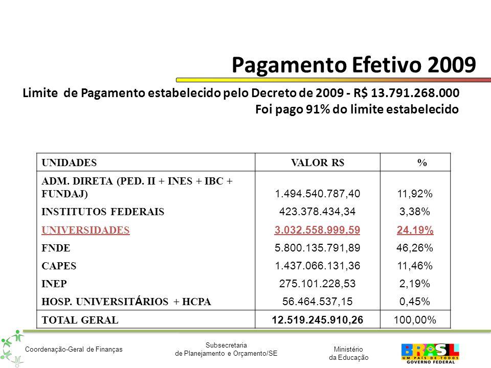 Ministério da Educação Subsecretaria de Planejamento e Orçamento/SE Coordenação-Geral de Finanças Pagamento Efetivo 2009