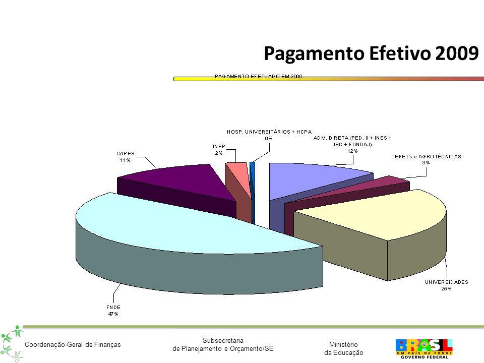 Ministério da Educação Subsecretaria de Planejamento e Orçamento/SE Coordenação-Geral de Finanças Capacitação – SPO - Capacitação para o Sistema Integrado de Planejamento, Orçamentação e Custos – Março/Abril de 2010.