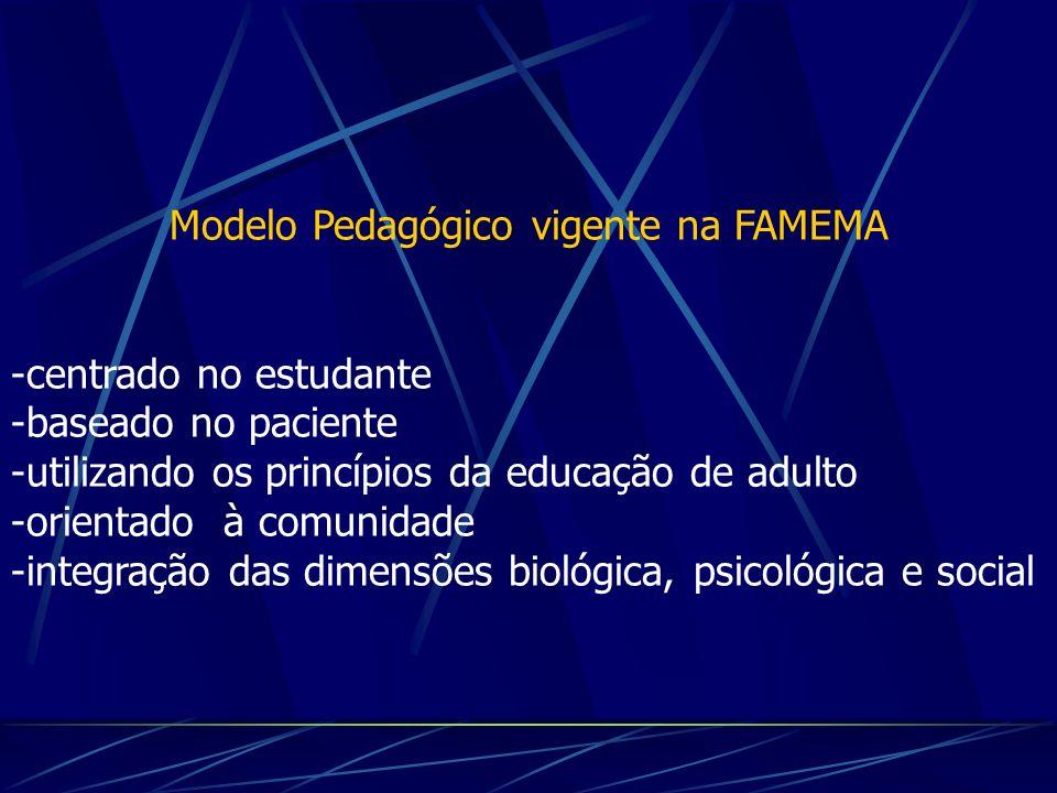 Modelo Pedagógico vigente na FAMEMA -centrado no estudante -baseado no paciente -utilizando os princípios da educação de adulto -orientado à comunidad
