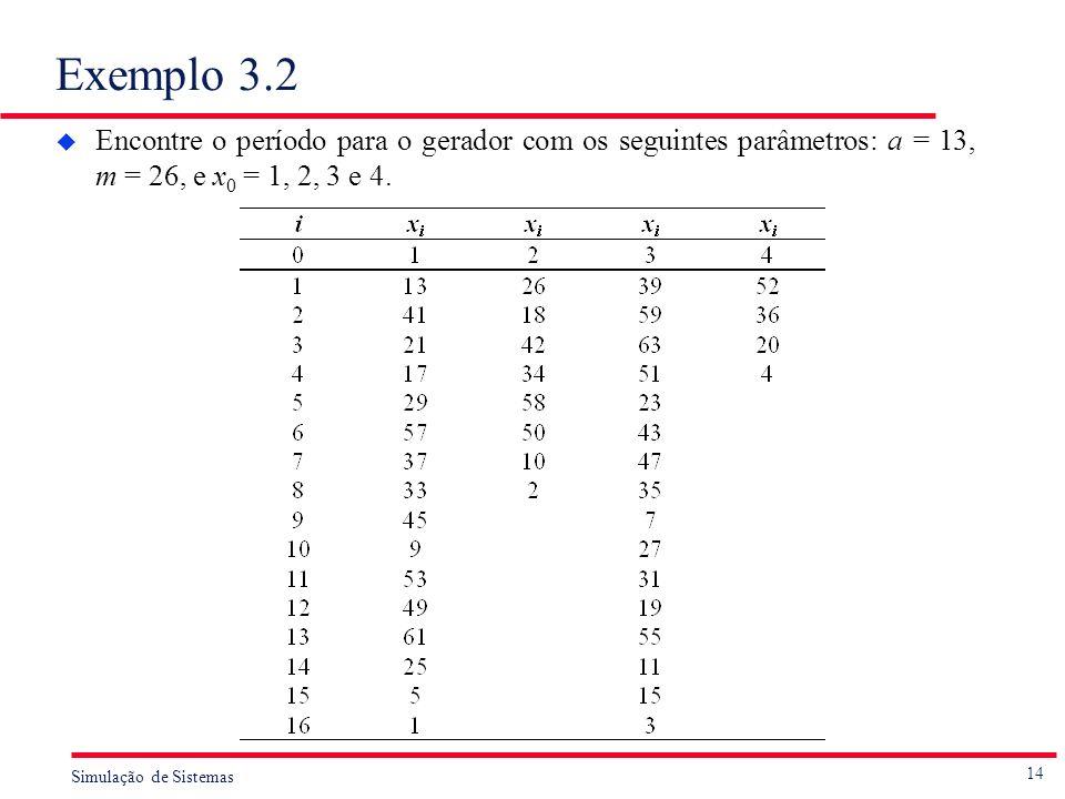 14 Simulação de Sistemas Exemplo 3.2 u Encontre o período para o gerador com os seguintes parâmetros: a = 13, m = 26, e x 0 = 1, 2, 3 e 4.