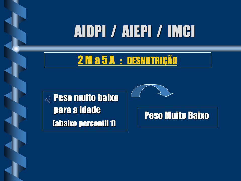 AIDPI / AIEPI / IMCI b Peso baixo para a idade (entre percentil 1 e 10) b Ganho de peso insuficiente Peso Baixo ou Ganho Insuficiente 2 M a 5 A : DESNUTRIÇÃO