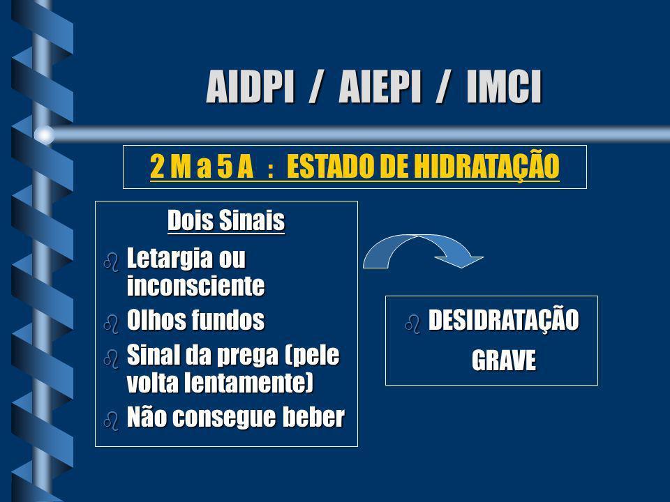 AIDPI / AIEPI / IMCI Dois Sinais b Inquieta, irritada b Olhos Fundos b Bebe avidamente, com sede b Sinal da prega b DESIDRATAÇÃO 2 M a 5 A : ESTADO DE HIDRATAÇÃO