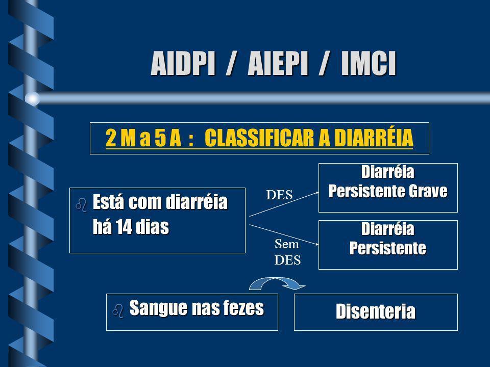 AIDPI / AIEPI / IMCI b Qualquer sinal geral de perigo ou b Rigidez de nuca ou b Petéquias ou b Abaulamento de Fontanela Doença Febril Muito Grave 2 M a 5 A : FEBRE