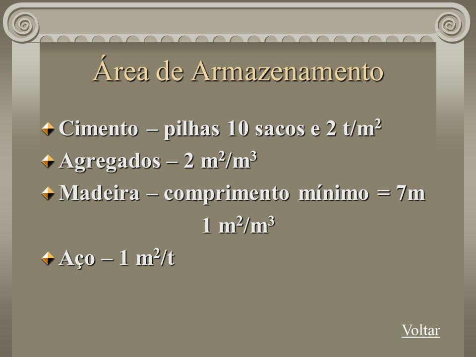 Área de Armazenamento Cimento – pilhas 10 sacos e 2 t/m 2 Agregados – 2 m 2 /m 3 Madeira – comprimento mínimo = 7m 1 m 2 /m 3 Aço – 1 m 2 /t Voltar