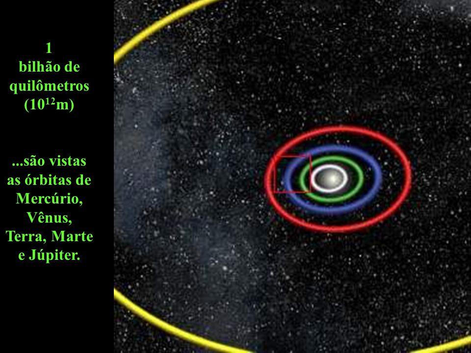 1 bilhão de quilômetros (10 12 m)...são vistas as órbitas de Mercúrio, Vênus, Terra, Marte e Júpiter.
