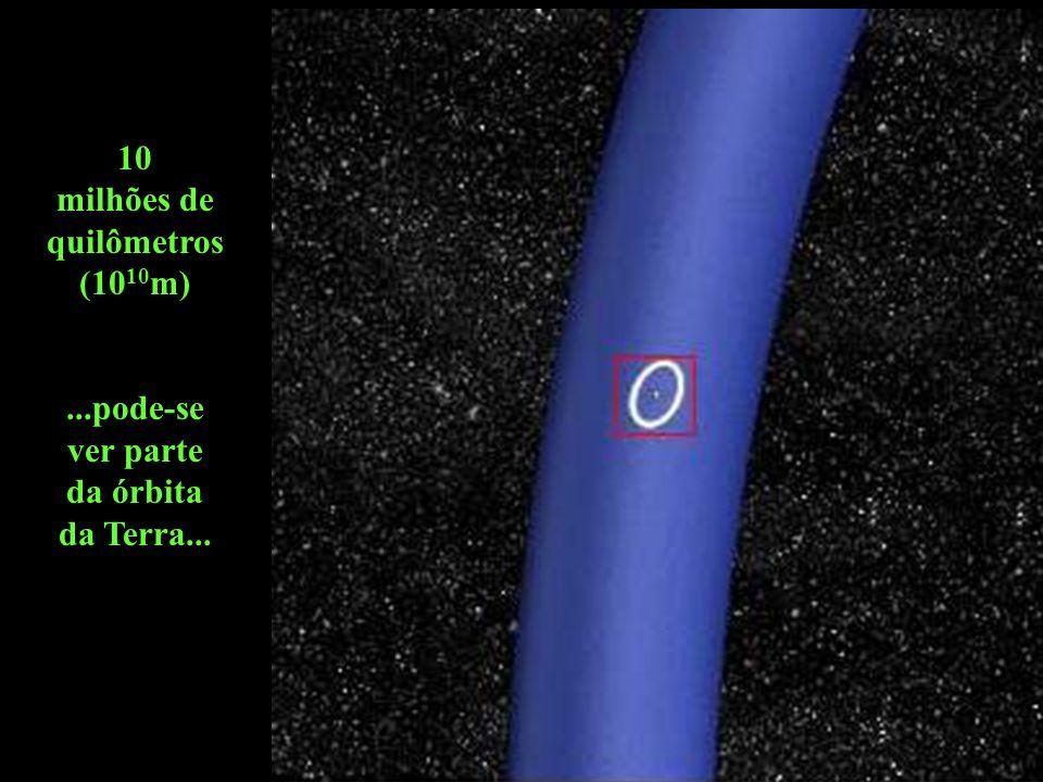 100 milhões de quilômetros (10 11 m)...são vistas partes das órbitas de Vênus, Terra e Marte...