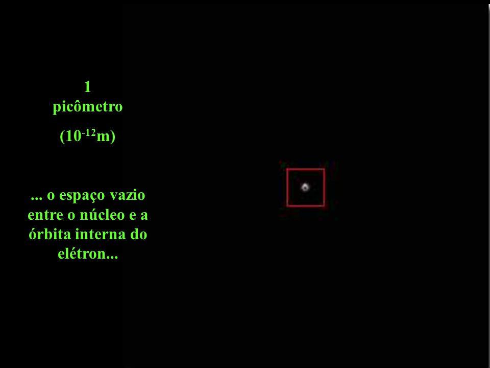 1 picômetro (10 -12 m)... o espaço vazio entre o núcleo e a órbita interna do elétron...