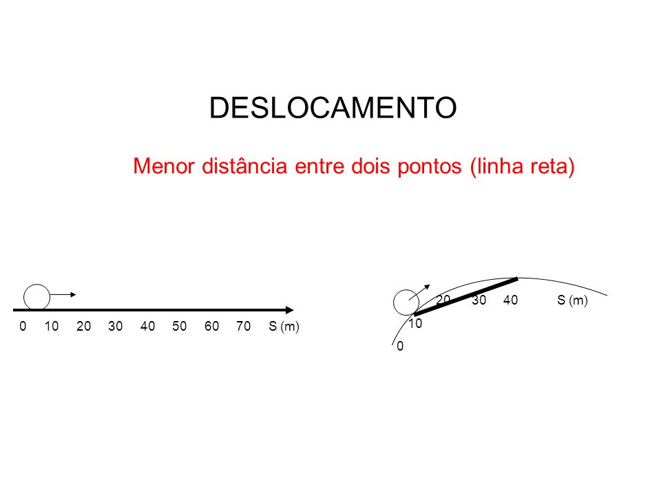 CONCEITOS FUNDAMENTAIS TRAJETÓRIA Segmento onde o móvel se movimenta 0 10 20 30 40 50 S (m)