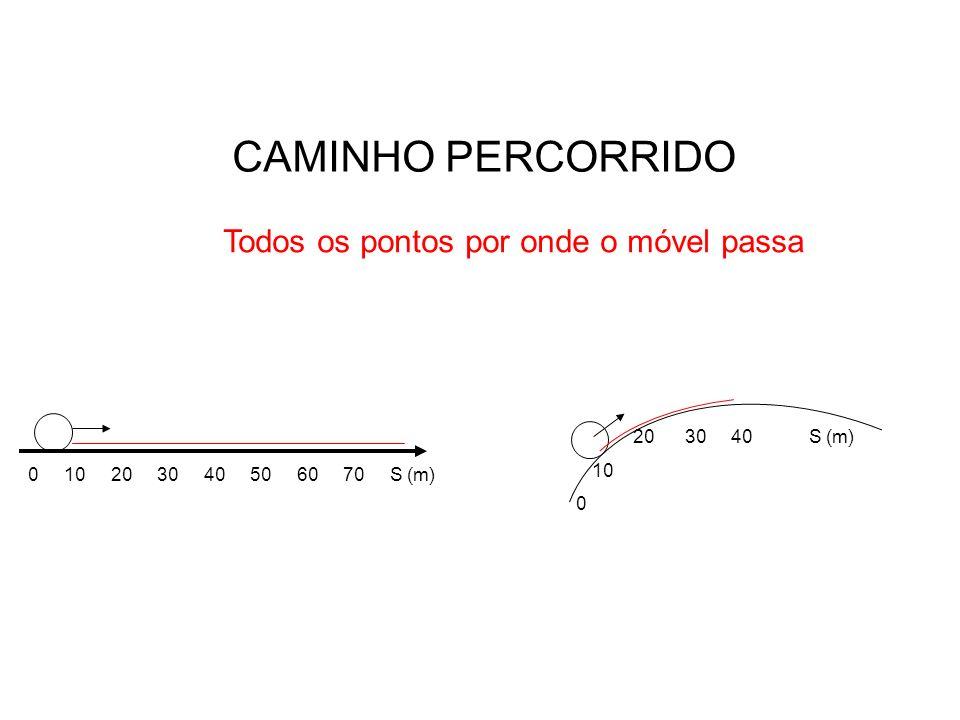 DESLOCAMENTO Menor distância entre dois pontos (linha reta) 0 10 20 30 40 50 60 70 S (m) 20 30 40 S (m) 10 0