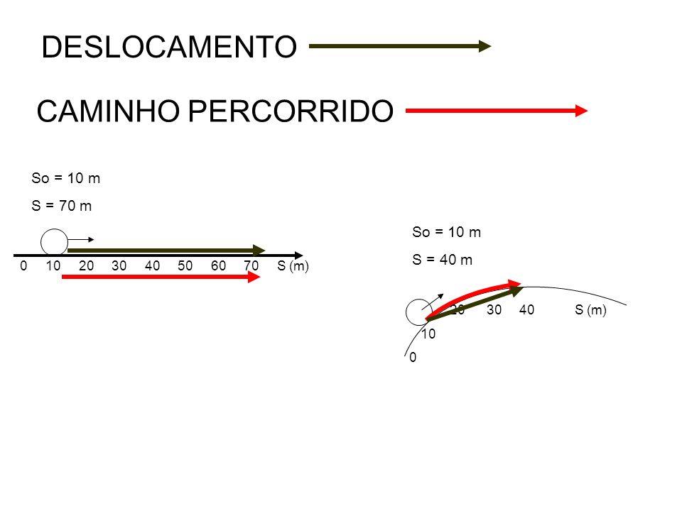 CAMINHO PERCORRIDO Todos os pontos por onde o móvel passa 0 10 20 30 40 50 60 70 S (m) 20 30 40 S (m) 10 0