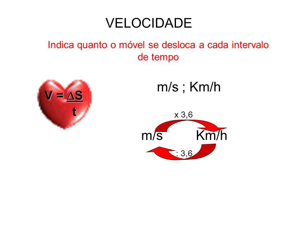 0 10 20 30 40 50 60 70 S (m) 20 30 40 S (m) 10 0 So = 10 m S = 70 m DESLOCAMENTO CAMINHO PERCORRIDO So = 10 m S = 40 m