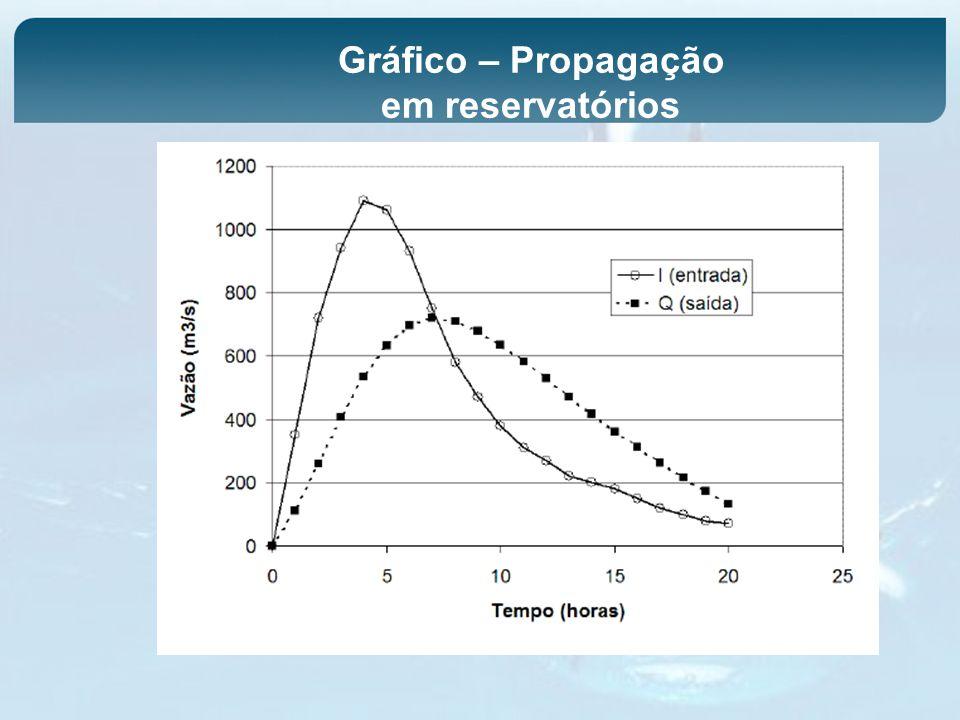 Gráfico – Propagação em reservatórios