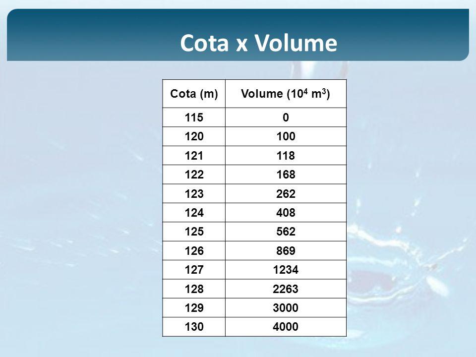 Cota (m)Volume (10 4 m 3 ) 1150 120100 121118 122168 123262 124408 125562 126869 1271234 1282263 1293000 1304000 Cota x Volume