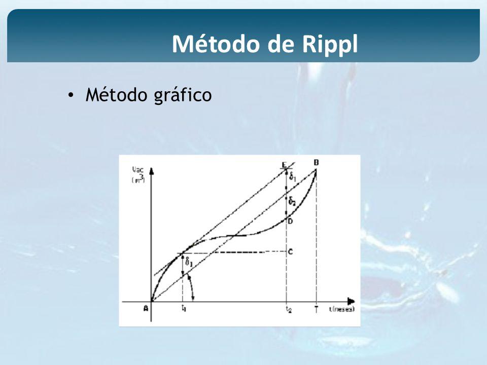 Método gráfico Método de Rippl